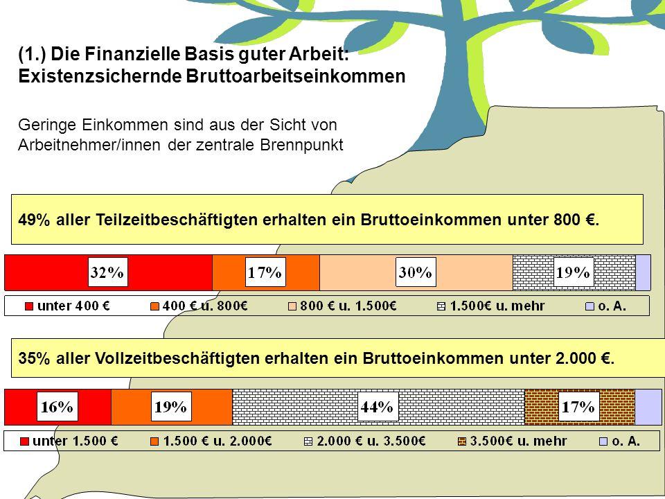 (1.) Die Finanzielle Basis guter Arbeit: Existenzsichernde Bruttoarbeitseinkommen
