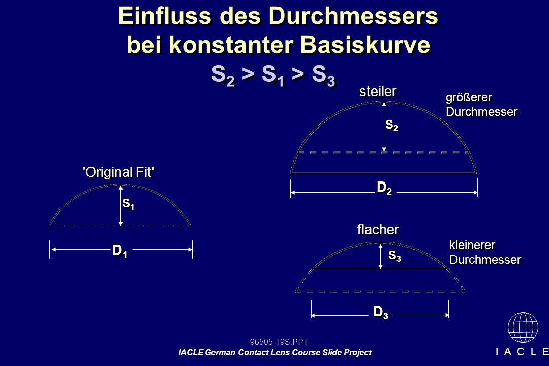 Einfluss des Durchmessers bei konstanter Basiskurve