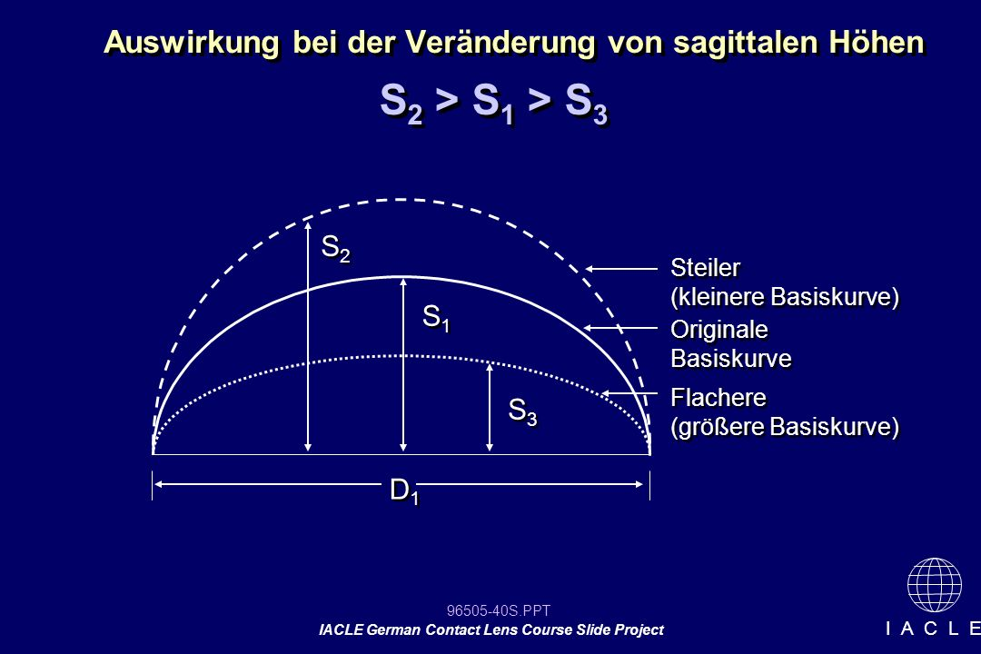 Auswirkung bei der Veränderung von sagittalen Höhen