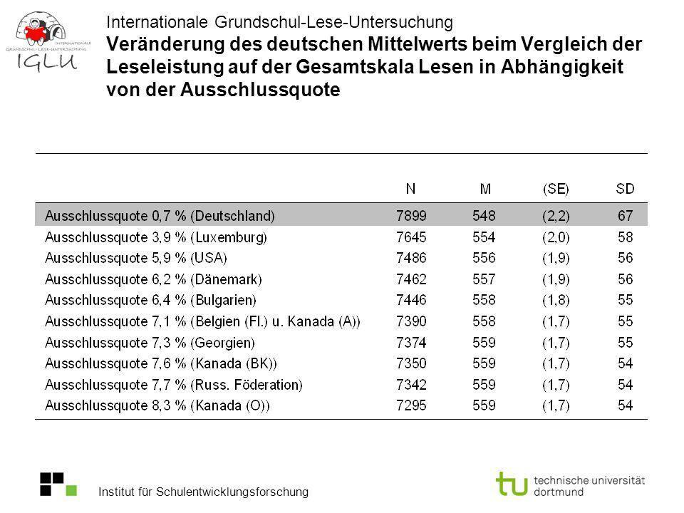 Internationale Grundschul-Lese-Untersuchung Veränderung des deutschen Mittelwerts beim Vergleich der Leseleistung auf der Gesamtskala Lesen in Abhängigkeit von der Ausschlussquote