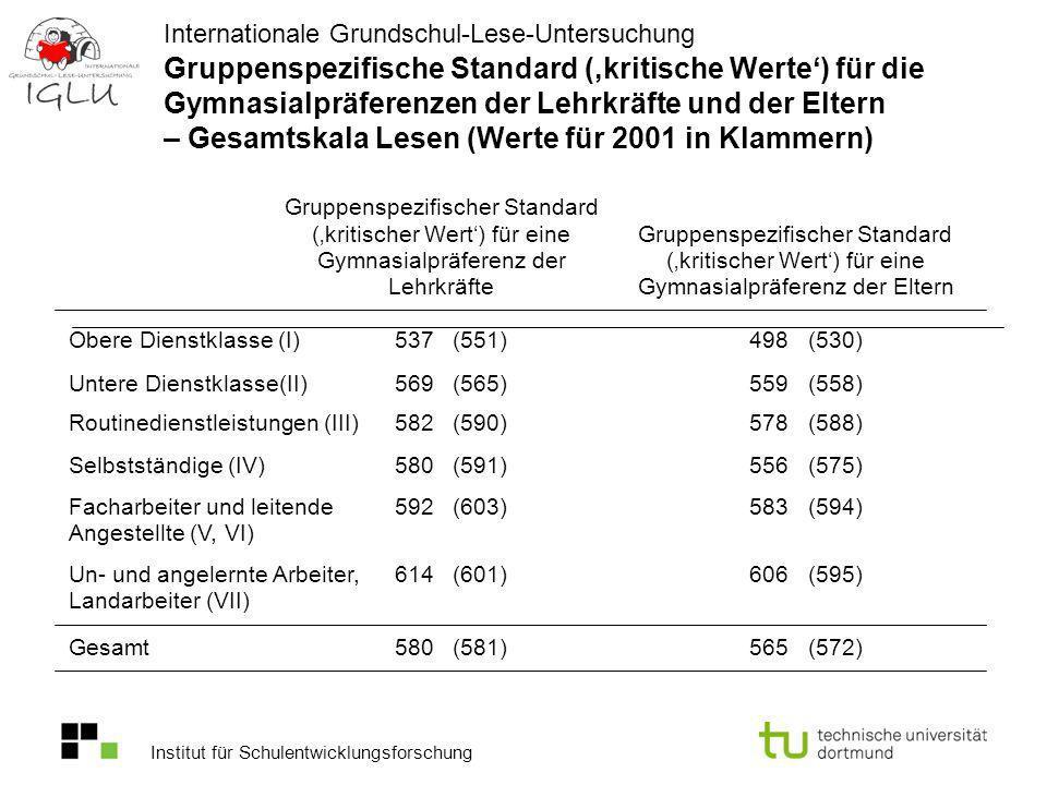 Gruppenspezifische Standard (,kritische Werte') für die Gymnasialpräferenzen der Lehrkräfte und der Eltern – Gesamtskala Lesen (Werte für 2001 in Klammern)