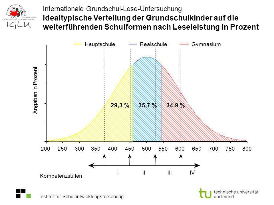 Idealtypische Verteilung der Grundschulkinder auf die weiterführenden Schulformen nach Leseleistung in Prozent