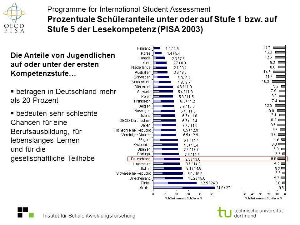 Prozentuale Schüleranteile unter oder auf Stufe 1 bzw