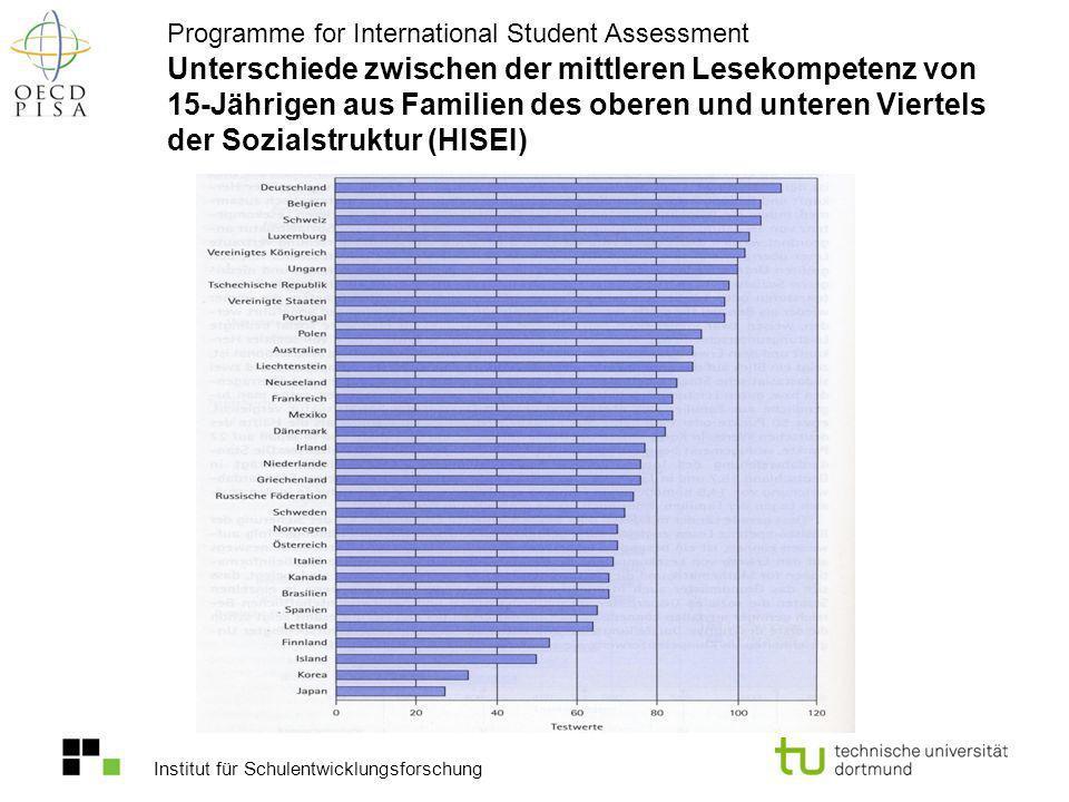 Unterschiede zwischen der mittleren Lesekompetenz von 15-Jährigen aus Familien des oberen und unteren Viertels der Sozialstruktur (HISEI)