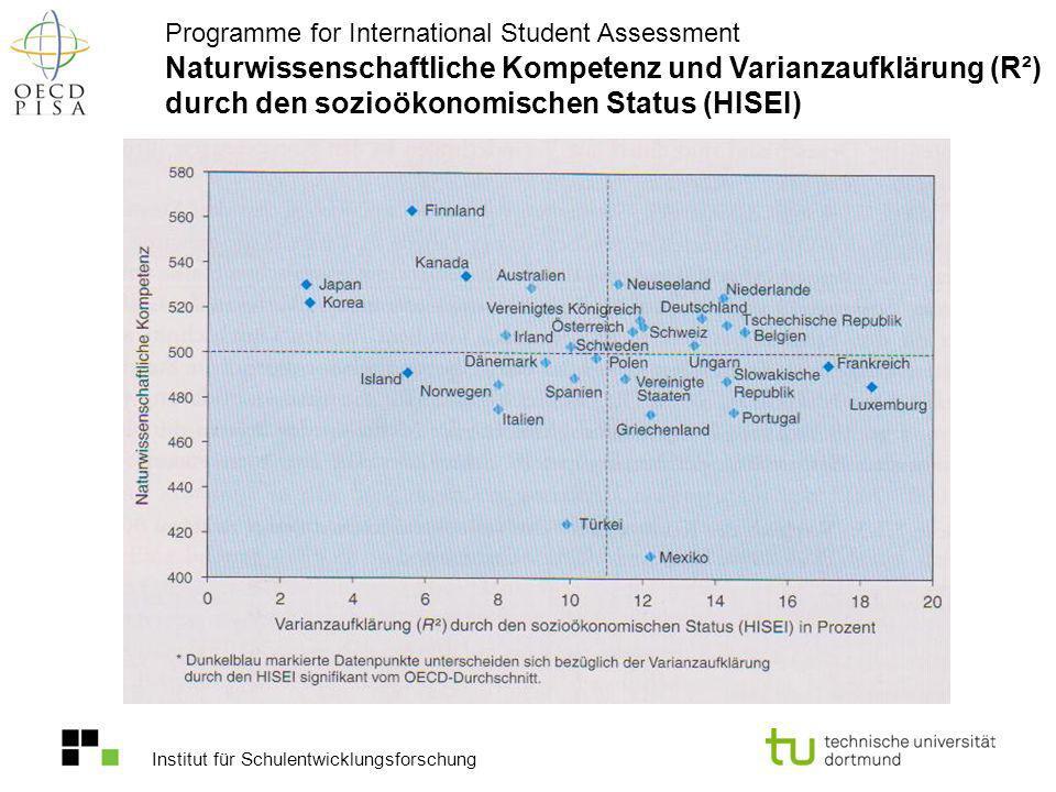 Naturwissenschaftliche Kompetenz und Varianzaufklärung (R²) durch den sozioökonomischen Status (HISEI)