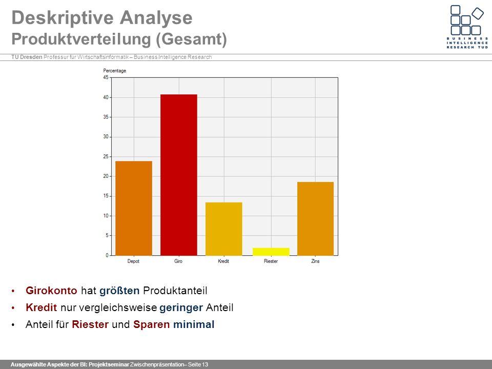 Deskriptive Analyse Produktverteilung (Gesamt)