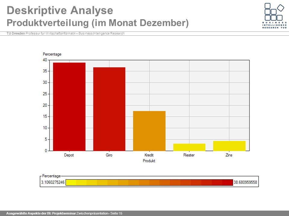 Deskriptive Analyse Produktverteilung (im Monat Dezember)