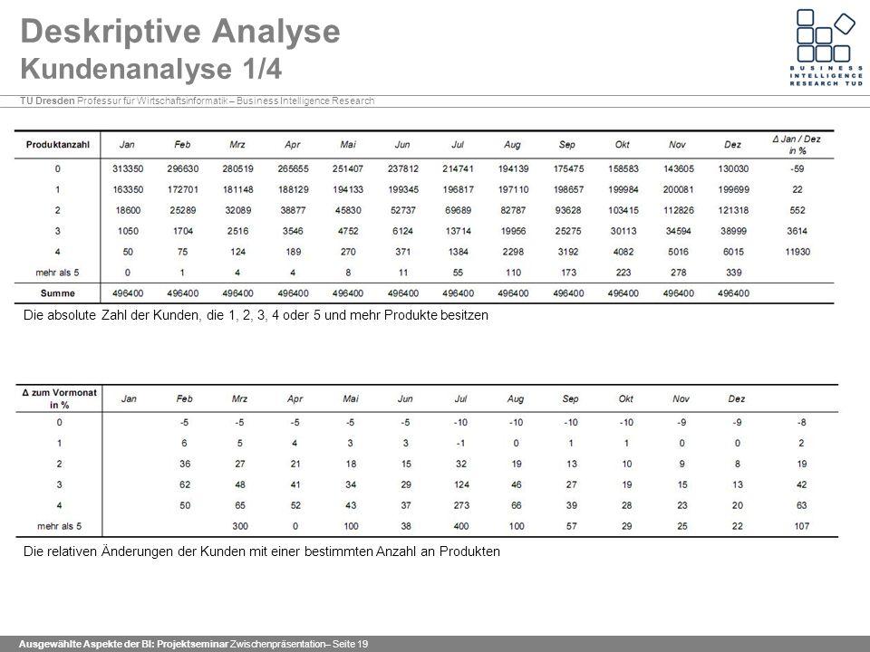 Deskriptive Analyse Kundenanalyse 1/4