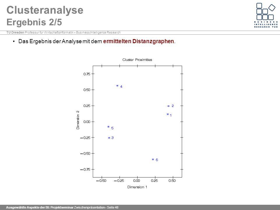 Clusteranalyse Ergebnis 2/5