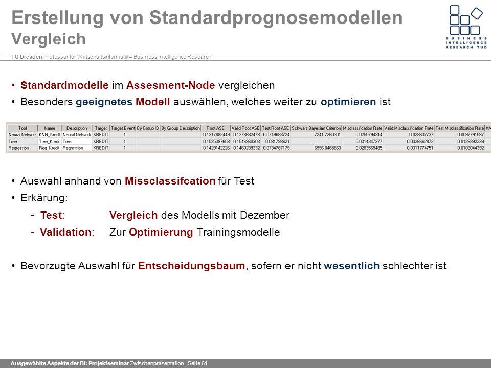 Erstellung von Standardprognosemodellen Vergleich