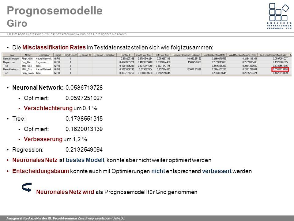 Prognosemodelle Giro Die Misclassifikation Rates im Testdatensatz stellen sich wie folgt zusammen: Neuronal Network: 0.0586713728.