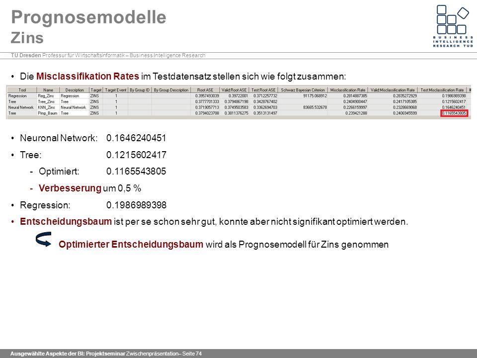 Prognosemodelle Zins Die Misclassifikation Rates im Testdatensatz stellen sich wie folgt zusammen: Neuronal Network: 0.1646240451.