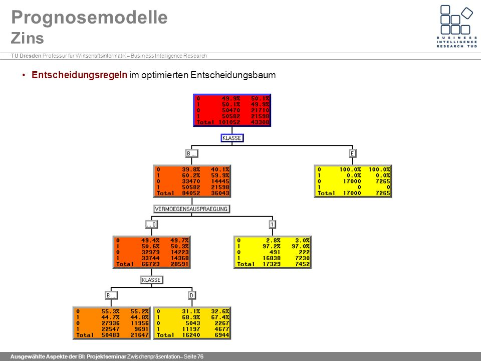 Prognosemodelle Zins Entscheidungsregeln im optimierten Entscheidungsbaum