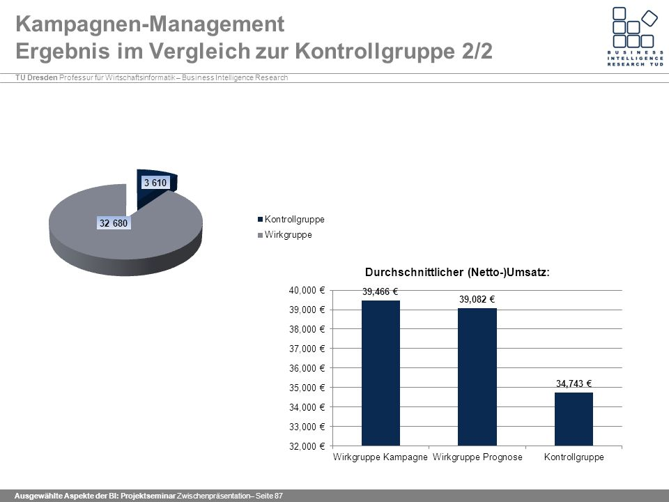 Kampagnen-Management Ergebnis im Vergleich zur Kontrollgruppe 2/2