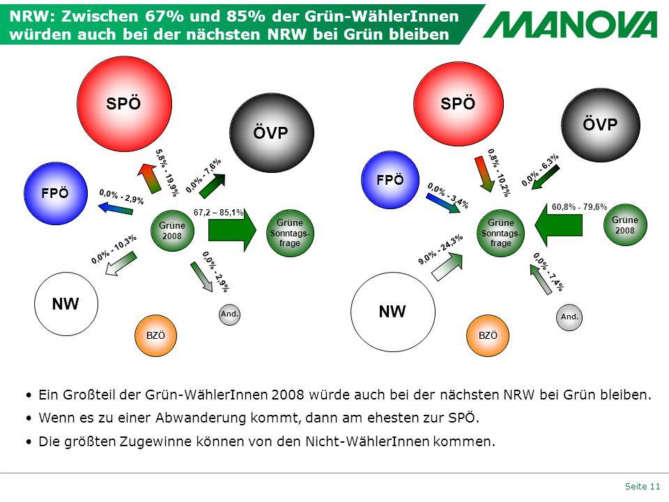 NRW: Zwischen 67% und 85% der Grün-WählerInnen würden auch bei der nächsten NRW bei Grün bleiben