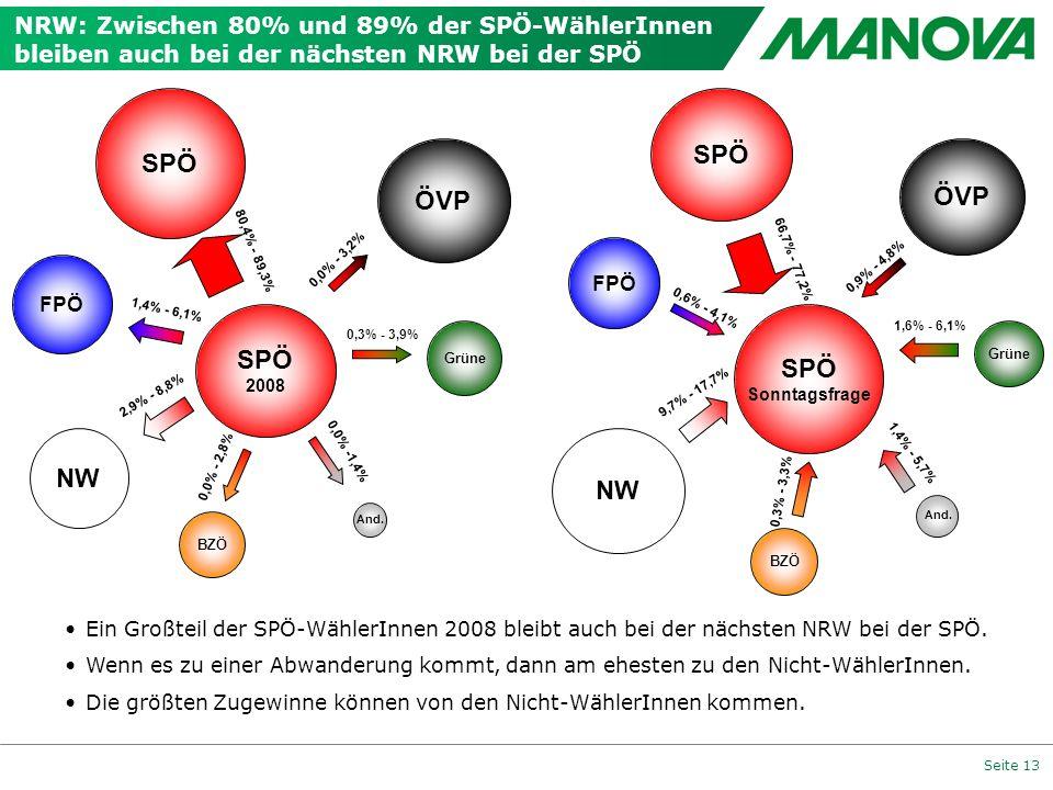 SPÖ SPÖ ÖVP ÖVP SPÖ SPÖ NW NW