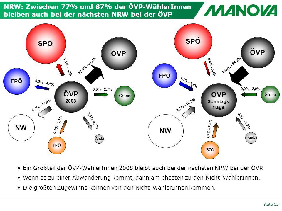 SPÖ SPÖ ÖVP ÖVP ÖVP ÖVP NW NW
