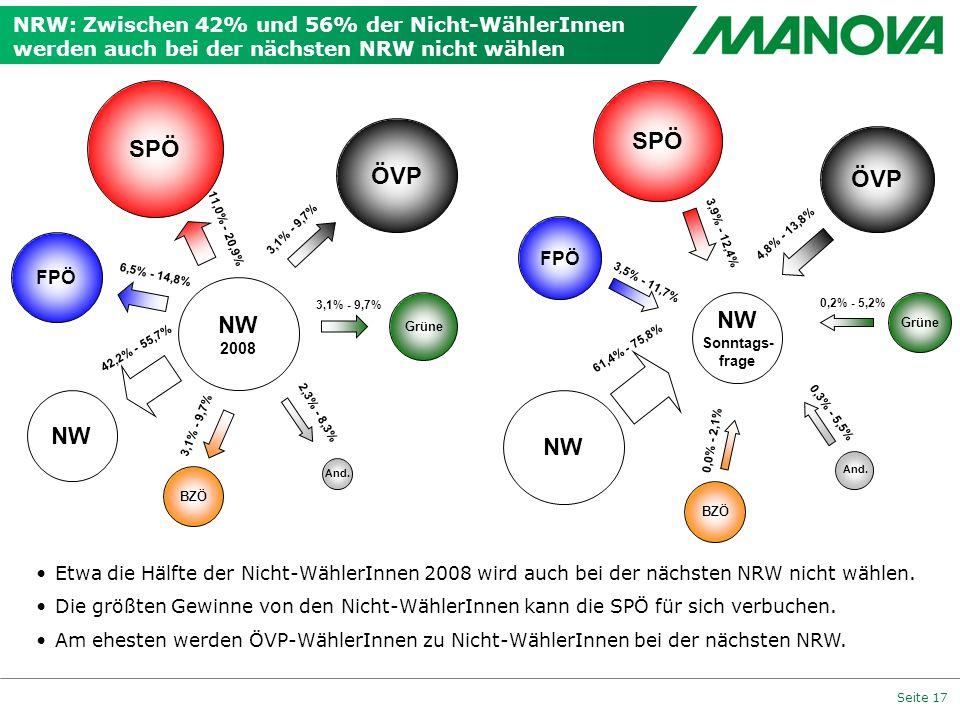 SPÖ SPÖ ÖVP ÖVP NW NW NW NW