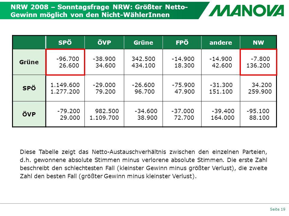 NRW 2008 – Sonntagsfrage NRW: Größter Netto-Gewinn möglich von den Nicht-WählerInnen