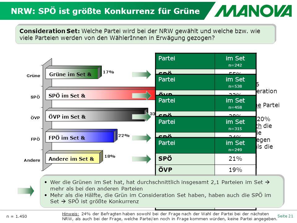 NRW: SPÖ ist größte Konkurrenz für Grüne