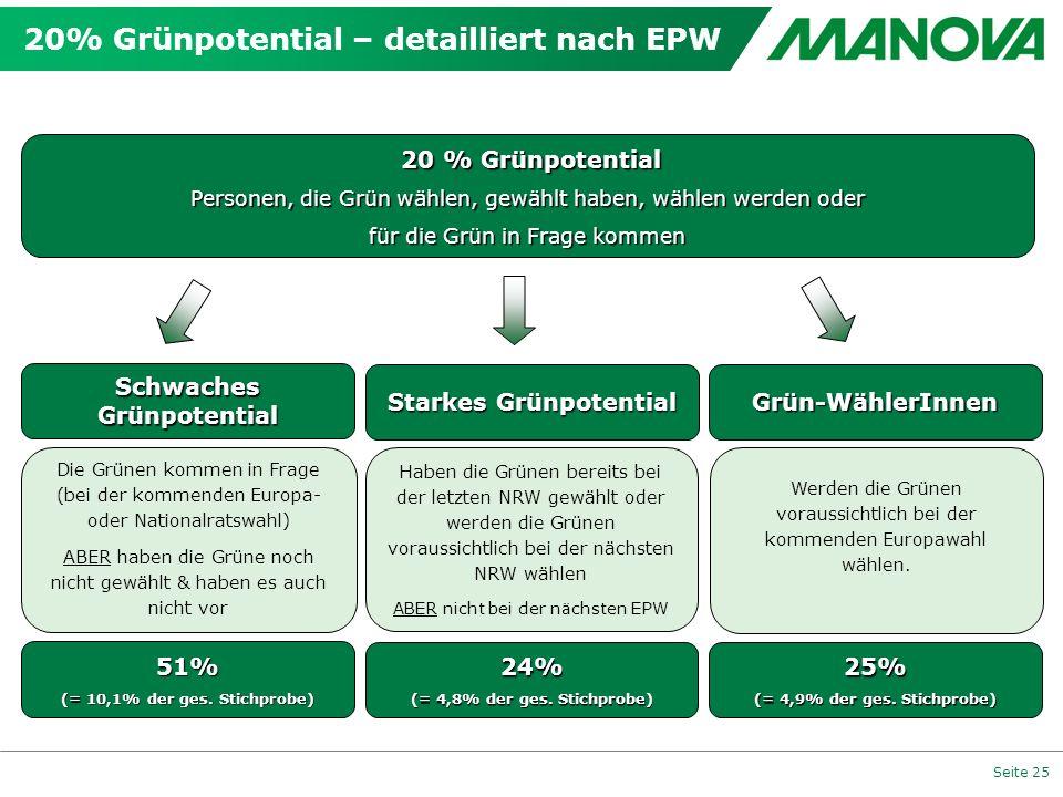 20% Grünpotential – detailliert nach EPW