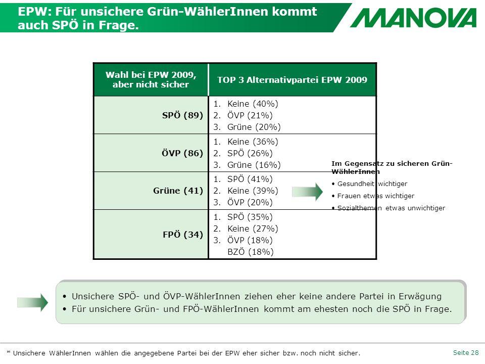 EPW: Für unsichere Grün-WählerInnen kommt auch SPÖ in Frage.
