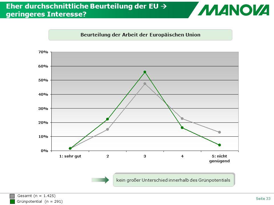 Eher durchschnittliche Beurteilung der EU  geringeres Interesse