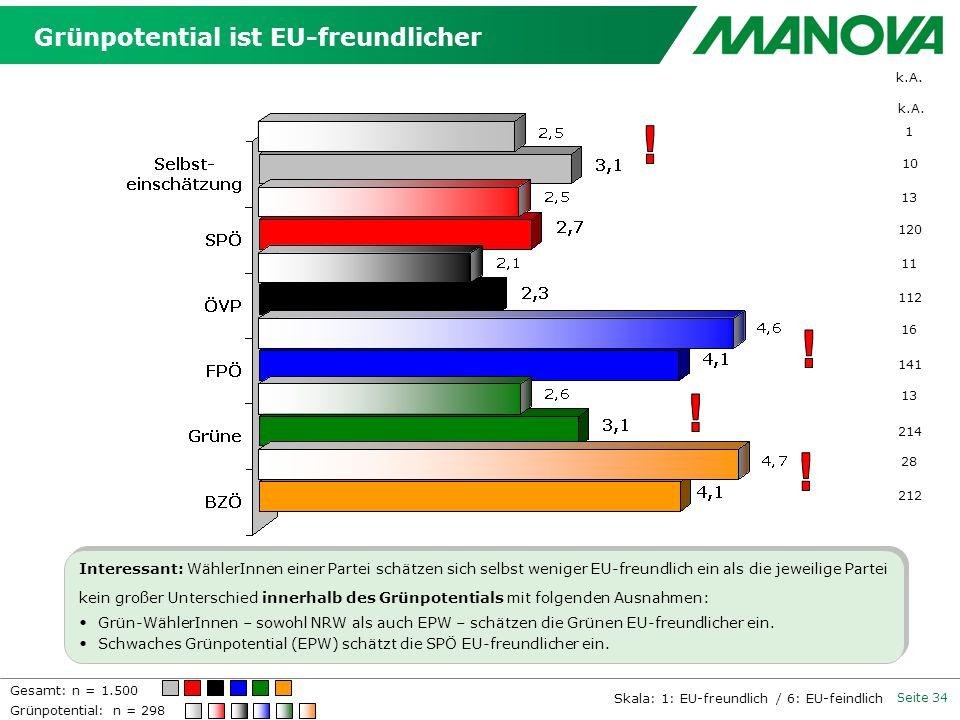 Grünpotential ist EU-freundlicher