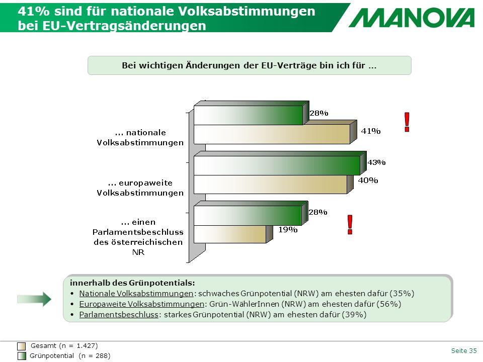 41% sind für nationale Volksabstimmungen bei EU-Vertragsänderungen