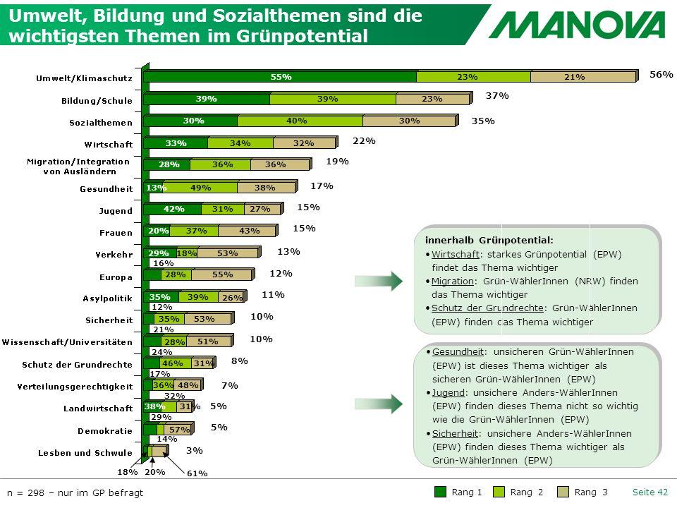 Umwelt, Bildung und Sozialthemen sind die wichtigsten Themen im Grünpotential