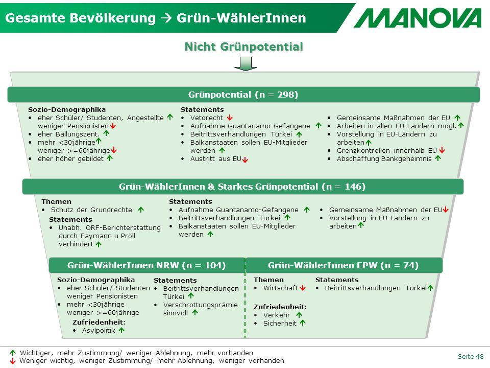 Gesamte Bevölkerung  Grün-WählerInnen