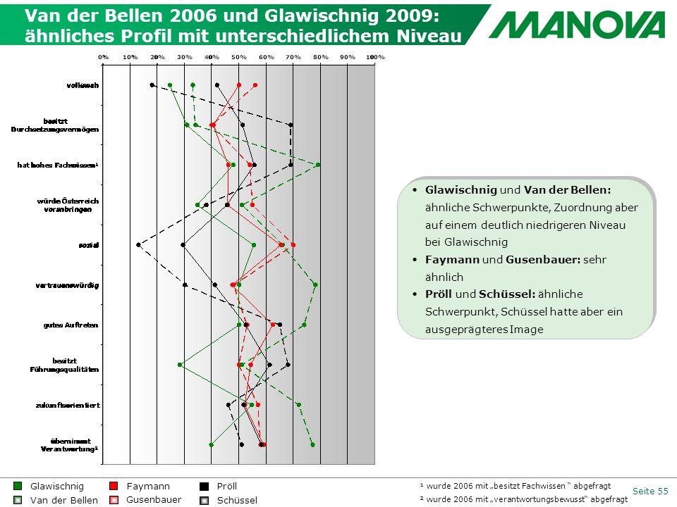 Van der Bellen 2006 und Glawischnig 2009: ähnliches Profil mit unterschiedlichem Niveau