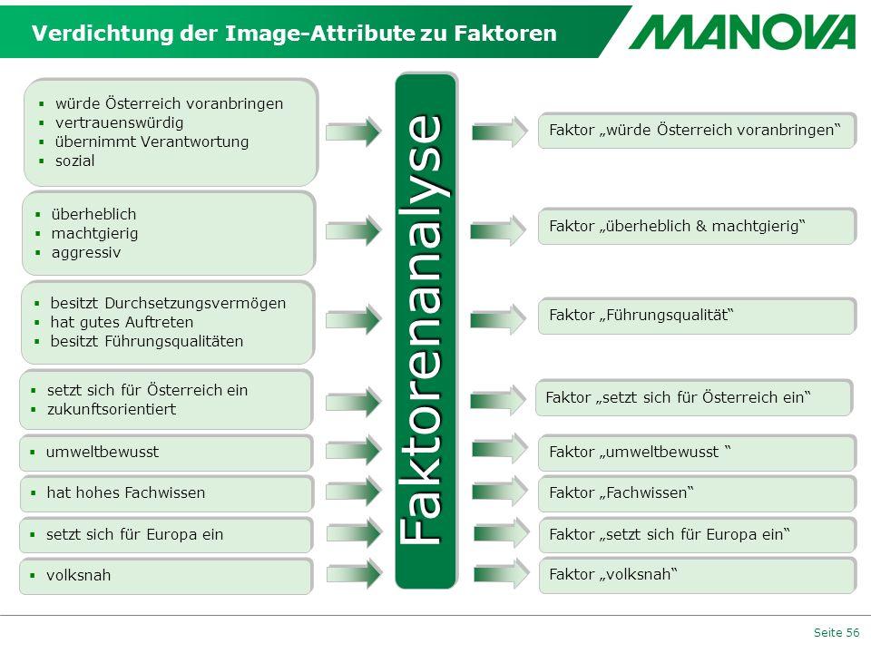 Verdichtung der Image-Attribute zu Faktoren
