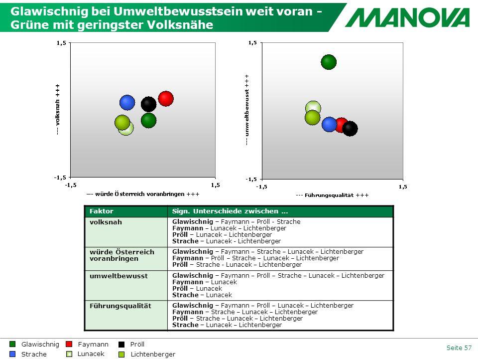 Glawischnig bei Umweltbewusstsein weit voran - Grüne mit geringster Volksnähe