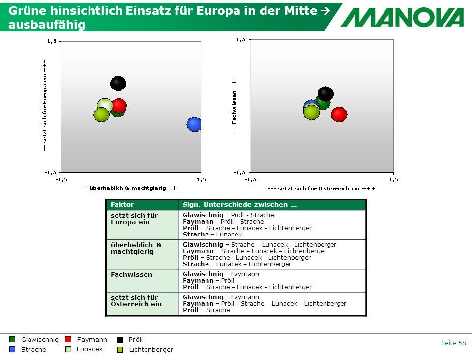 Grüne hinsichtlich Einsatz für Europa in der Mitte  ausbaufähig