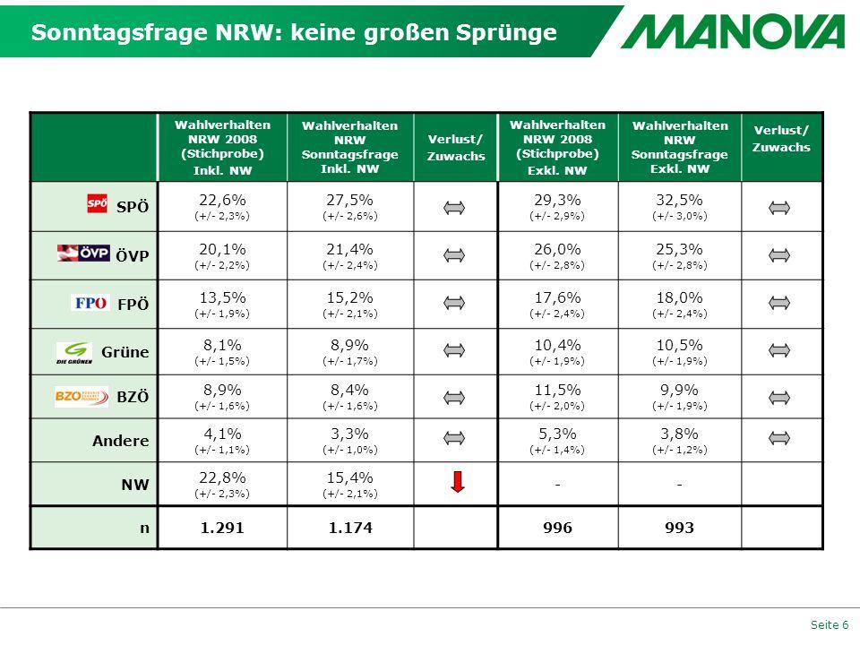 Sonntagsfrage NRW: keine großen Sprünge