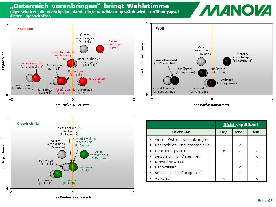 """""""Österreich voranbringen bringt Wahlstimme Eigenschaften, die wichtig sind, damit ein/e KandidatIn gewählt wird – Erfüllungsgrad dieser Eigenschaften"""