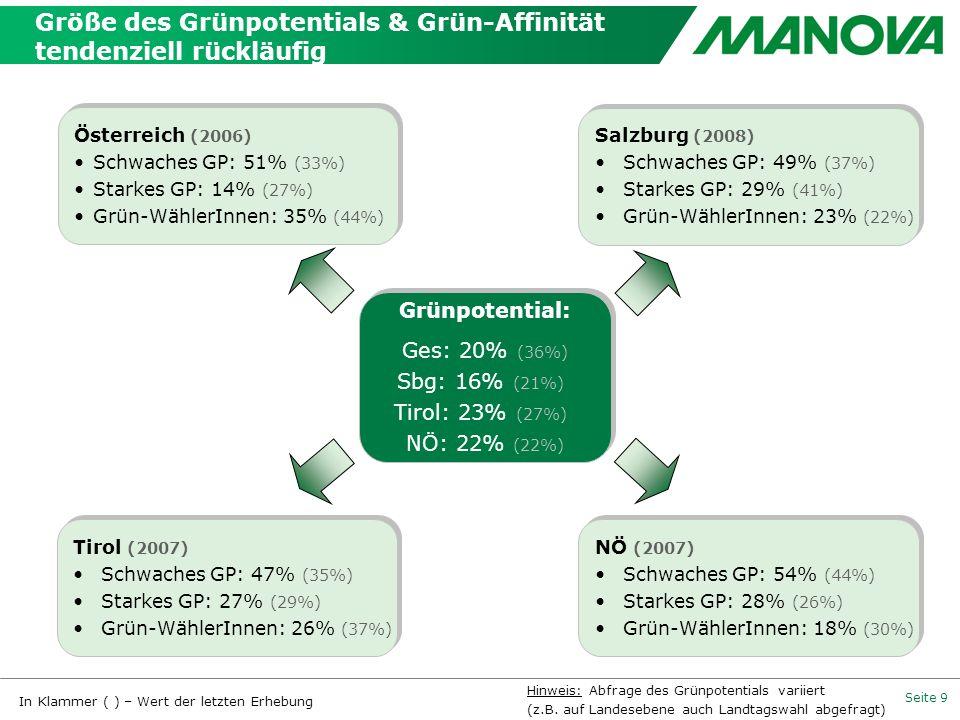 Größe des Grünpotentials & Grün-Affinität tendenziell rückläufig