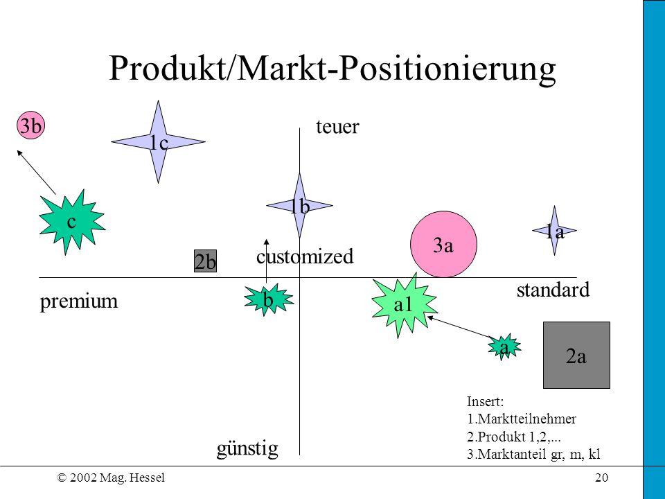 Produkt/Markt-Positionierung