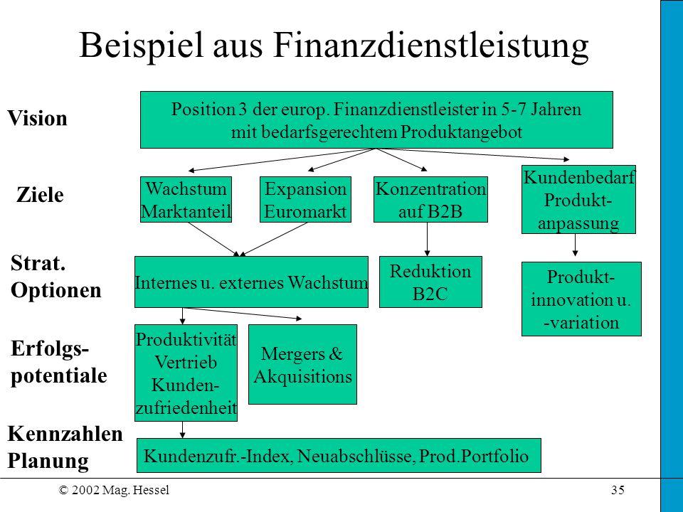Beispiel aus Finanzdienstleistung
