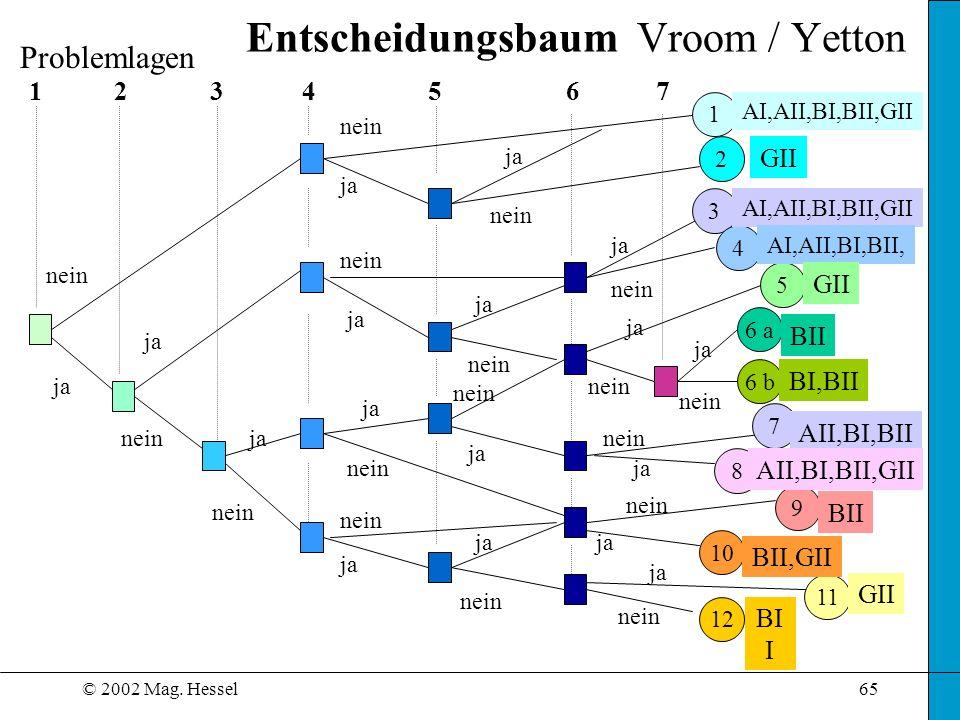 Entscheidungsbaum Vroom / Yetton