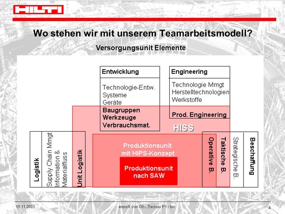 Wo stehen wir mit unserem Teamarbeitsmodell