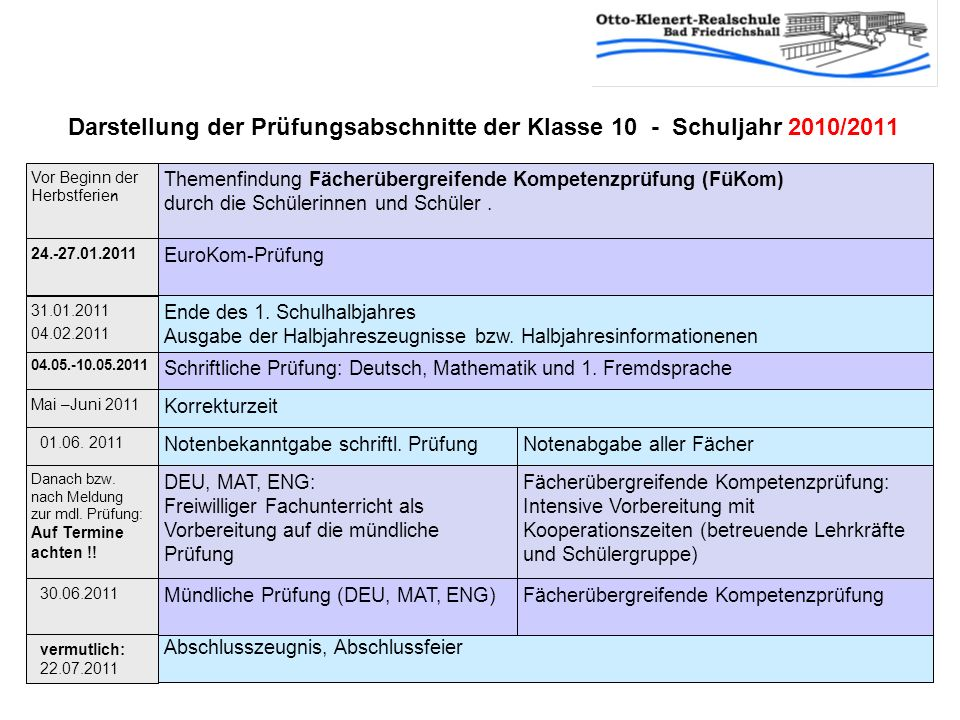Darstellung der Prüfungsabschnitte der Klasse 10 - Schuljahr 2010/2011