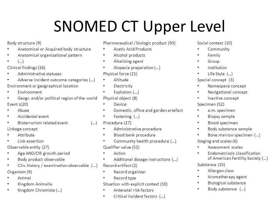 SNOMED CT Upper Level Body structure (9)