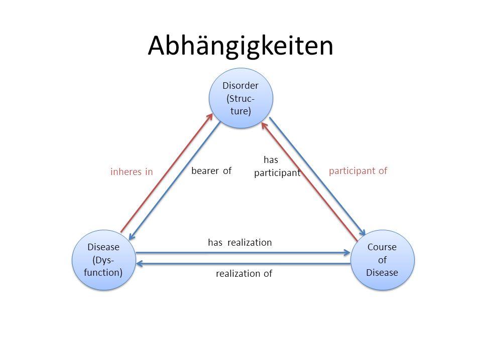 Abhängigkeiten Disorder (Struc-ture) has participant inheres in