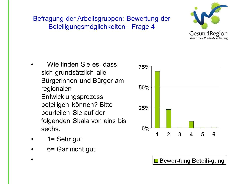 Befragung der Arbeitsgruppen; Bewertung der Beteiligungsmöglichkeiten– Frage 4