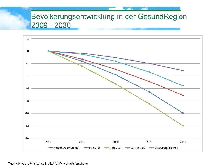 Bevölkerungsentwicklung in der GesundRegion 2009 - 2030