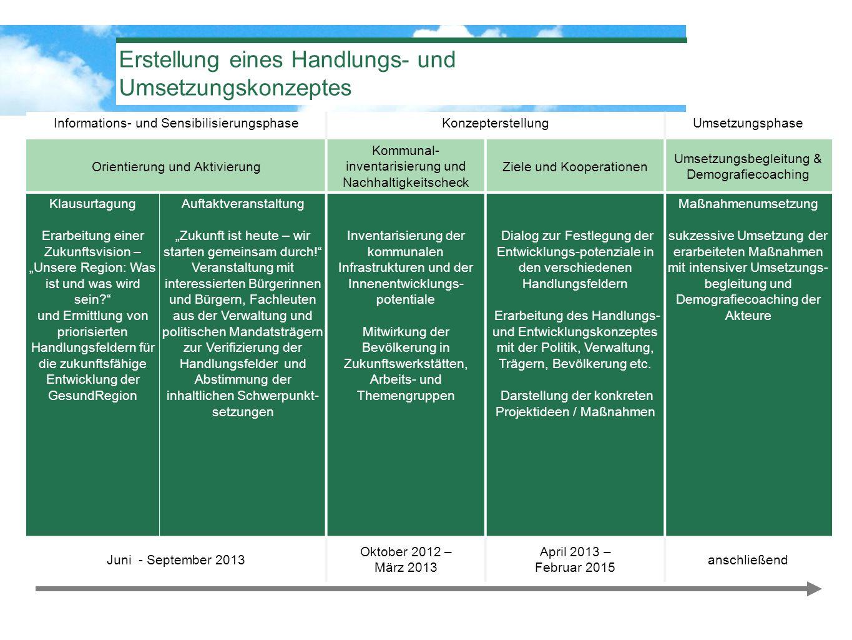 Erstellung eines Handlungs- und Umsetzungskonzeptes