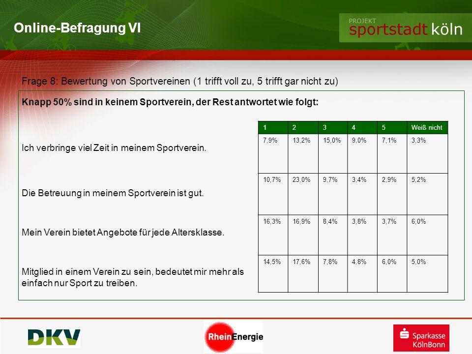 Online-Befragung VI Frage 8: Bewertung von Sportvereinen (1 trifft voll zu, 5 trifft gar nicht zu)