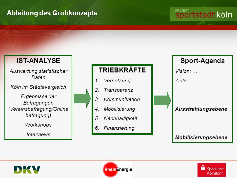 IST-ANALYSE Sport-Agenda TRIEBKRÄFTE